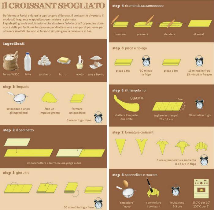 croissant infografica