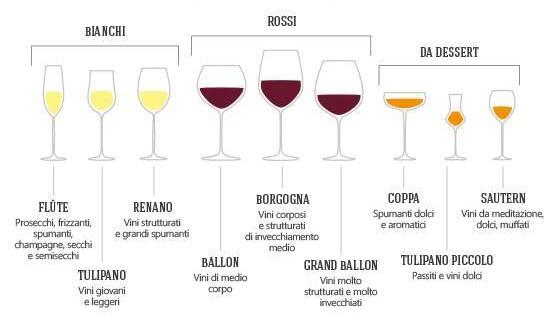 Come si mettono i bicchieri a tavola il fior di cappero - Disposizione bicchieri a tavola ...
